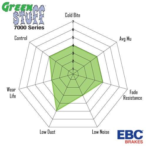 ebc spider greenstuff7000