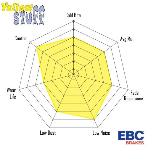 ebc spider yellowstuff